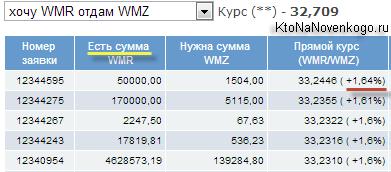 Выбираем наилучший курс обмена Вебмани в Exchanger