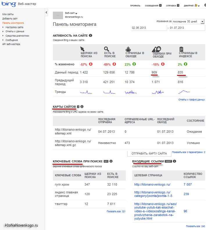 Bing вебмастер — центр для вебмастеров от поисковой системы Бинг