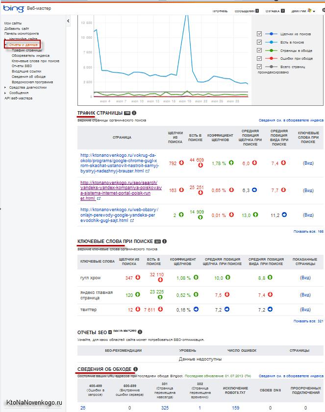 Отчеты и данные в бинг вебмастере