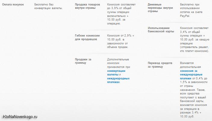 Все комиссии взимаемые в Paypal