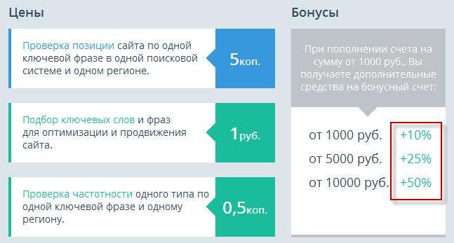 Цены на услуге в Топвизоре