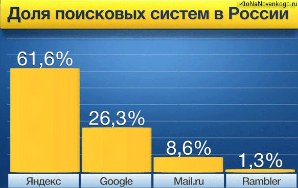 Доля поисковых систем в России