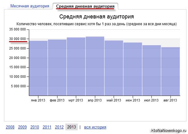Суточная аудитория Яндекса