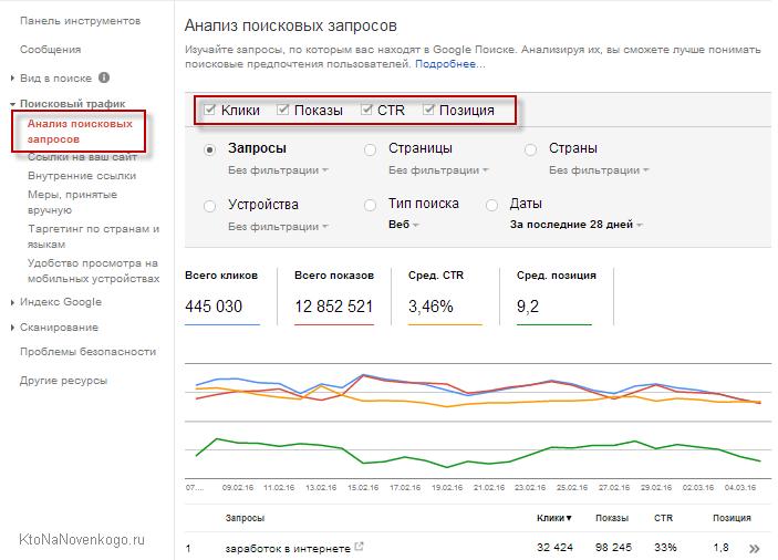 Анализ поисковых запросов в консоли