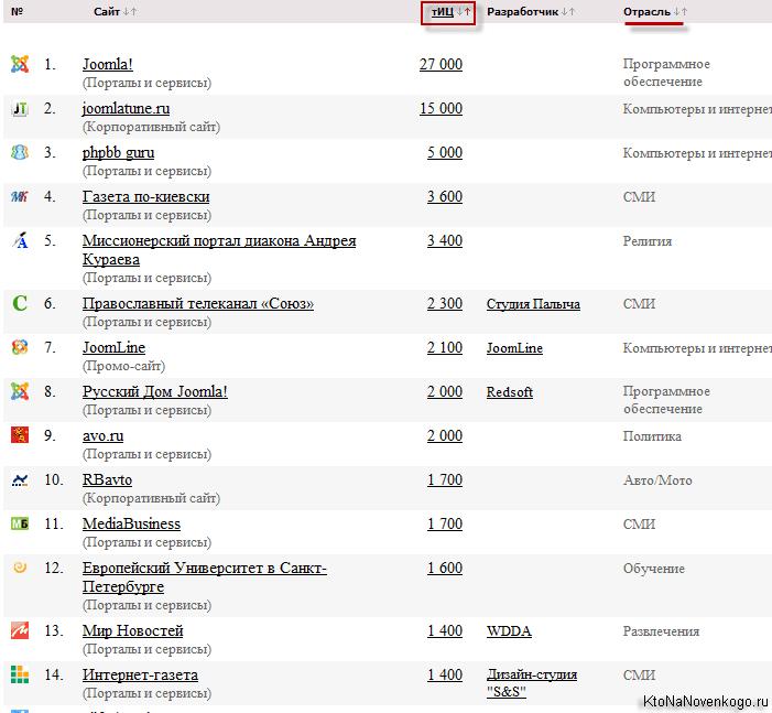 Сайты на Joomla — примеры популярных проектов на Джумле, как узнать и определить движок (CMS)