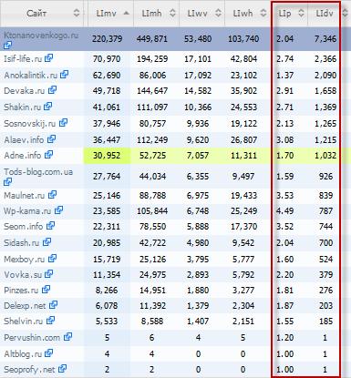 Сравнение сайтов в SEObuilding.RU для бесплатного анализа потенциальных доноров при покупке ссылок