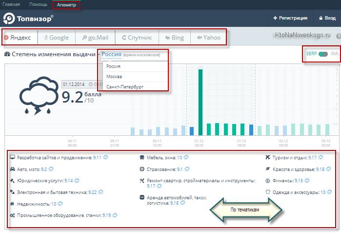 Функция Апометра в интерфейсе сервиса Топвизор
