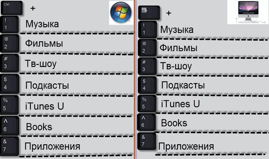 Все горячие клавиши iTunes