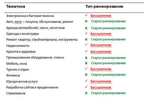 Ранжирование без ссылок в Яндексе