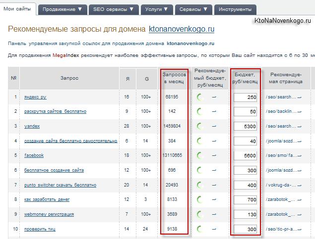 Список рекомендованных запросов для вашего сайта
