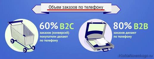 Теряете клиентов, принимая заказы только онлайн? Думали о виртуальной телефонии? Подключите ее в сентябре всего за 1 рубль