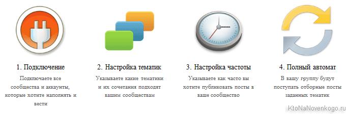 Акция в Postio.ru — сервисе автоматического наполнения сообществ во Вконтакте, Одноклассниках, Твиттере и Фейсбуке