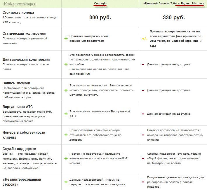 Сравнение КоМагик с Целевым звонком Яндекс метрики