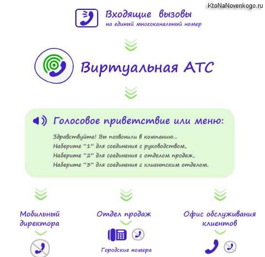 Виртуальная АТС в КоМагик