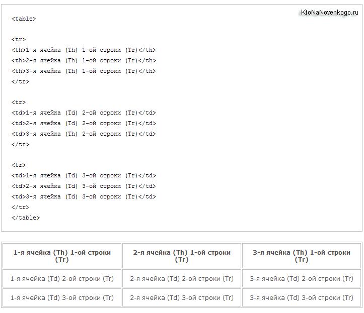 Простая таблица из трех колонок и трех строк - Html код и внешний вид