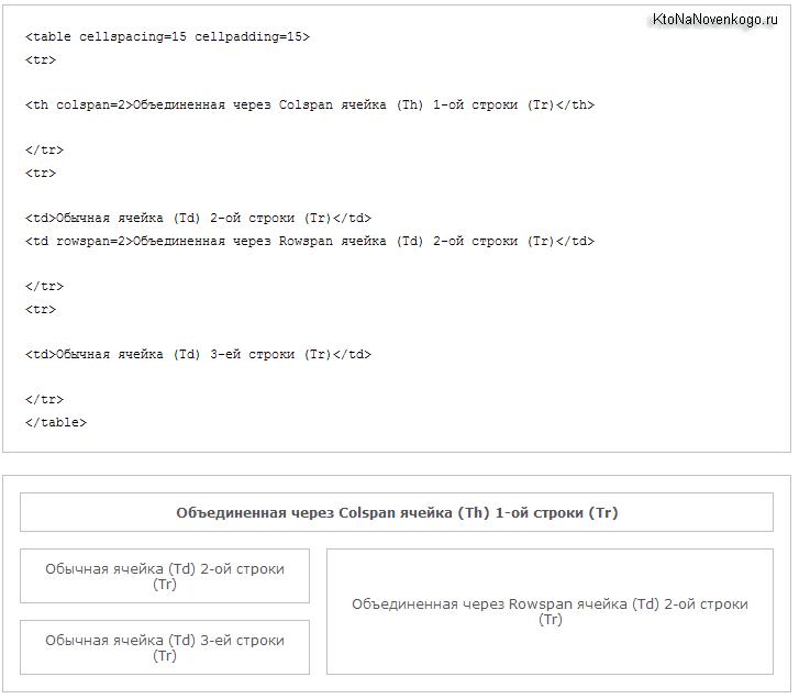 Код сложно таблицы на чистом Html