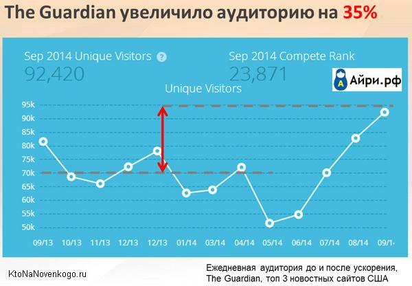 Увеличение посещаемости за счет увеличения скорости сайта на мобильных устройствах