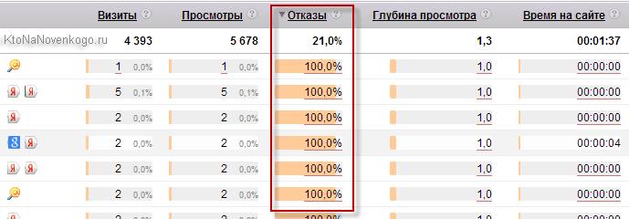 Отказы в Яндекс Метрики