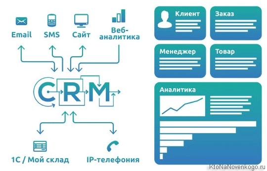 CRM система для интернет-магазина — что это такое, зачем она нужна и мой отзыв о retailCRM