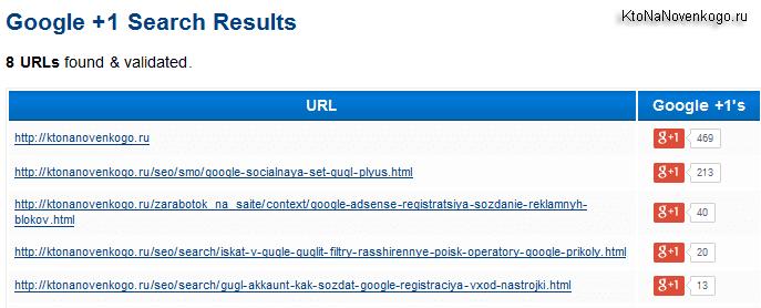 Как посмотреть число расшариваний в Google +1