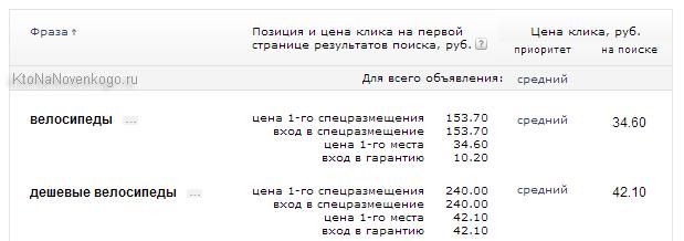 Создание и настройка объявлений в Яндекс Директе, подбор ключевых слов, типы их соответствия и минус (стоп) слова