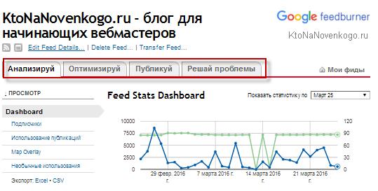 Управление фидом в feedburner.google.com
