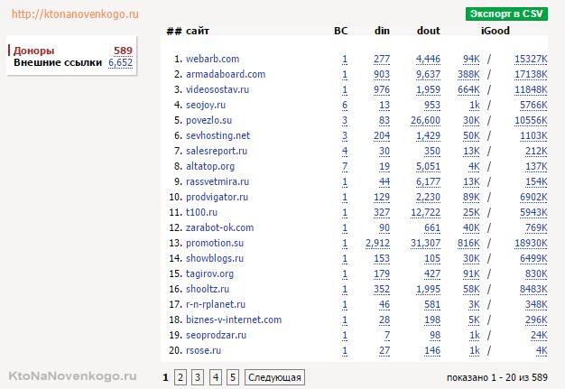 Анализ ссылочной массы в Линкпаде