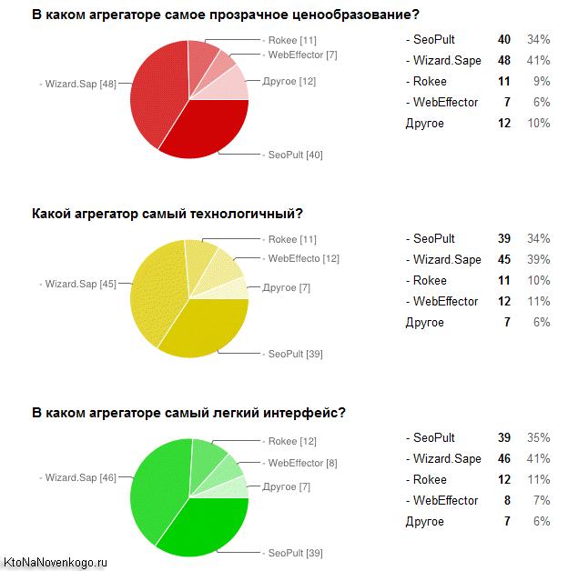 Результаты опроса на тему используемых методов продвижения, создание, продвижение и заработок на сайте