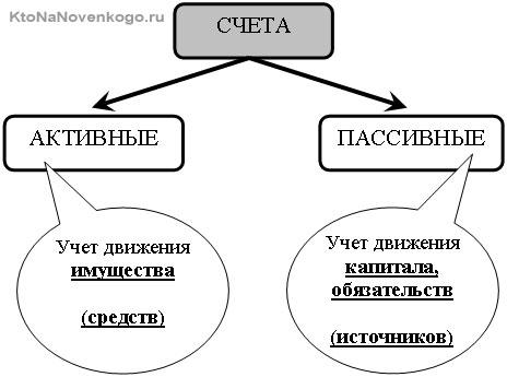 Изображение - Дебет и кредит кто кому должен aktiv-passiv-scheta