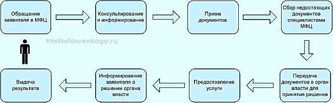 Алгоритм работы