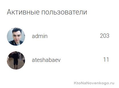 Активные пользователи
