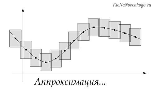 Что такое аппроксимация