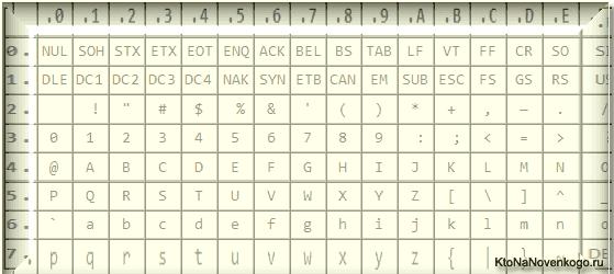 Пример кодировки ASCII