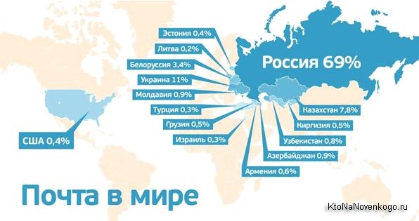 Пятое место Майл.ру в рейтинге мировых лидеров электронной почты