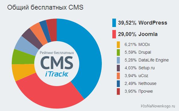 Рейтинг бесплатных CMS