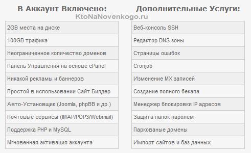 Бесплатный хостинг и домен второго уровня и mysql топ сайтов электроники украина