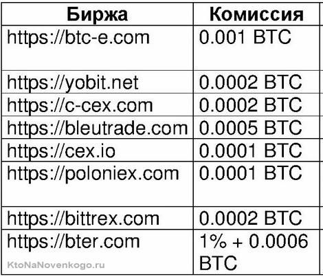 биржа БитФлип и комиссия