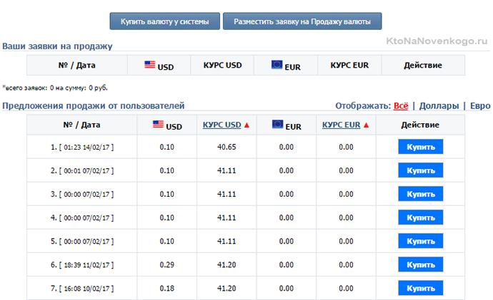 биржа валют в Vprka