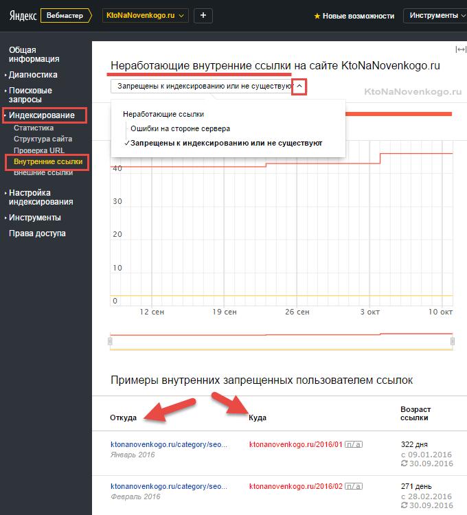 Битые ссылки в Яндексе