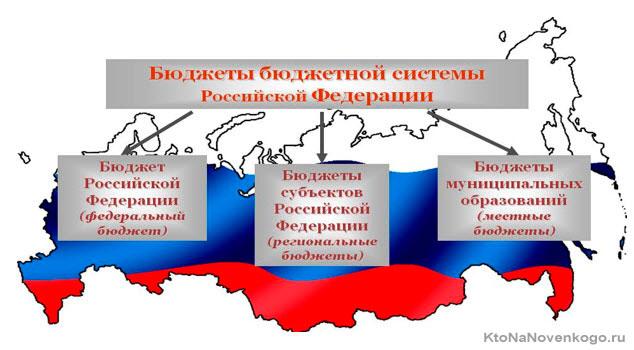 Структура бюджета РФ
