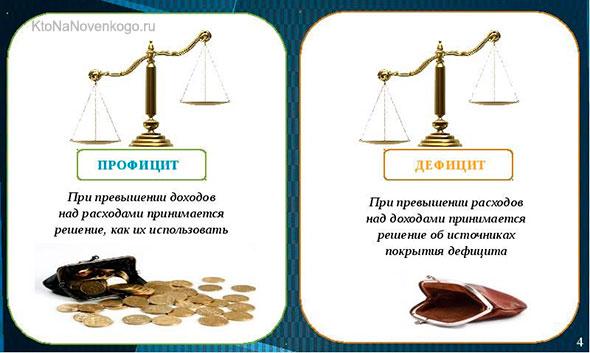Профицит и дефицит