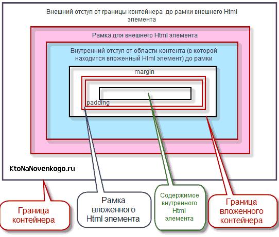 Внешний и внутренний отступы Html контейнера, а так же его рамка и содержимое