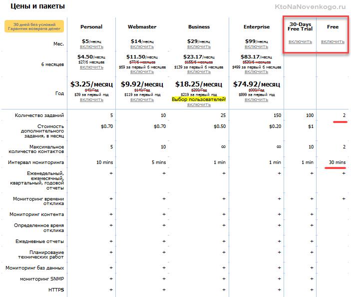 Расценки на мониторинг доступности