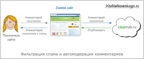 Joomla 1.7 расскрутка сайта реклама баннеры му агенство наружной рекламы г.ростов-на-дону