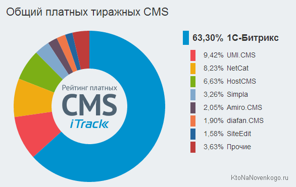 Популярные платные системы управления сайтами