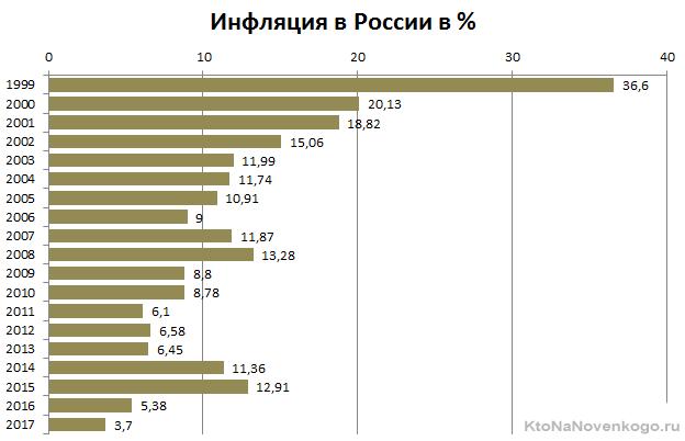 Состояние экономики в РФ