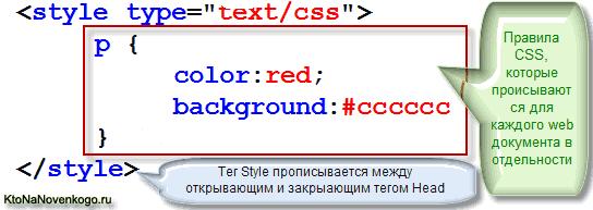 Синтаксис записи CSS правил внутри атрибута Style