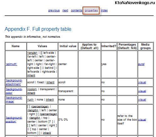 Информацию о таблицах каскадных стилей в валидаторе W3C