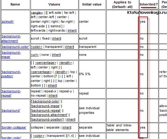 Наследование в CSS согласно спецификации