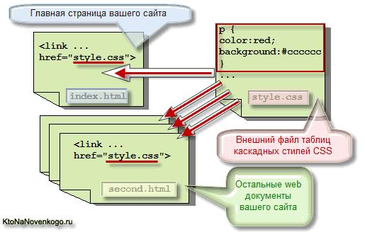 Вынос таблиц CSS стилей в отдельный файл